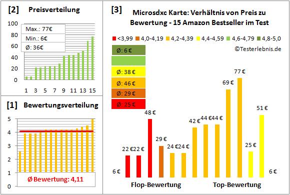 microsdxc-karte-test-bewertung Test Bewertung