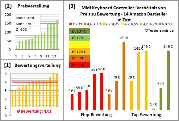 midi-keyboard-controller-test-bewertung Test Bewertung