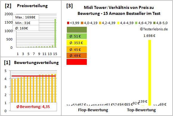 midi-tower-test-bewertung Test Bewertung