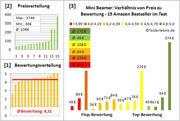 mini-beamer-test-bewertung Test Bewertung