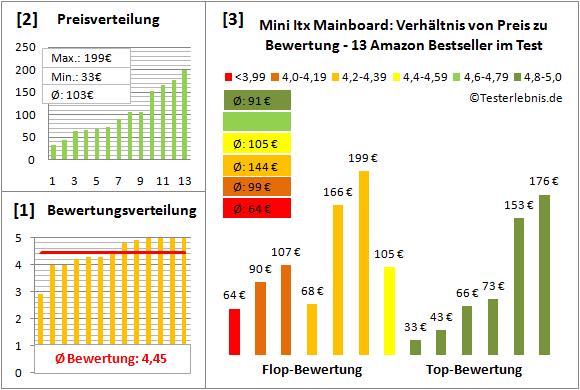 mini-itx-mainboard-test-bewertung Test Bewertung