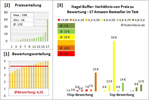 nagel-buffer Test Bewertung