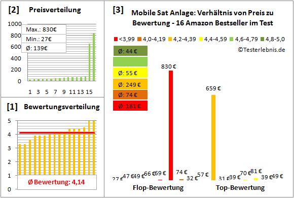 mobile-sat-anlage-test-bewertung Test Bewertung