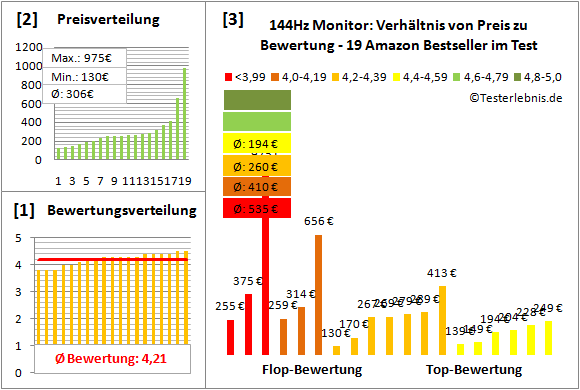 144hz-monitor-test-bewertung Test Bewertung