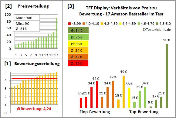 tft-display Test Bewertung