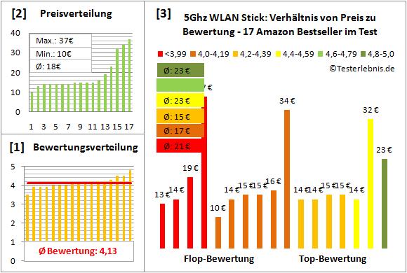 5ghz-wlan-stick-test-bewertung Test Bewertung