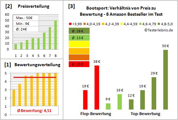 Bootsport Test Bewertung