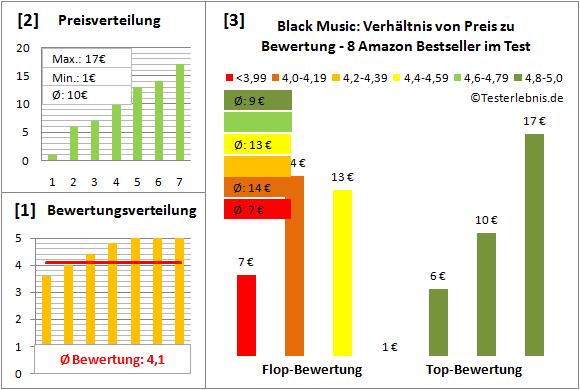 black-music-test-bewertung Test Bewertung