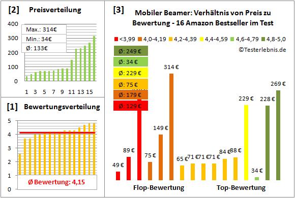 mobiler-beamer-test-bewertung Test Bewertung
