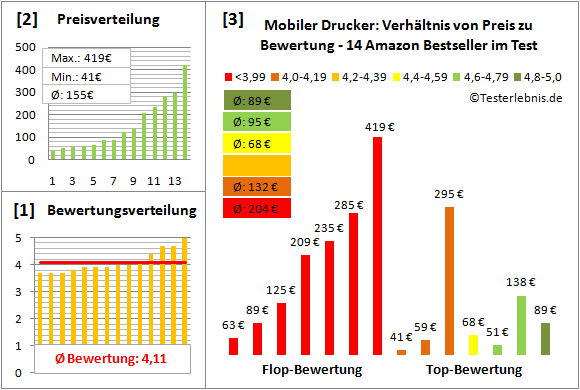mobiler-drucker-test-bewertung Test Bewertung