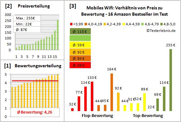mobiles-wifi-test-bewertung Test Bewertung