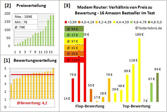 modem-router-test-bewertung Test Bewertung