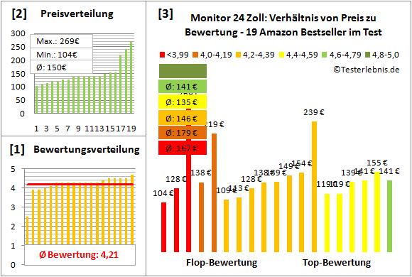monitor-24-zoll-test-bewertung Test Bewertung