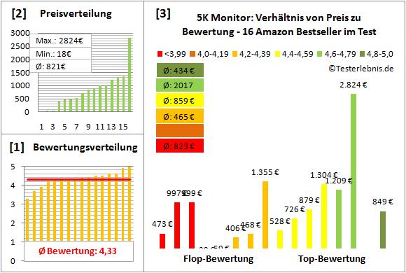 5k-monitor-test-bewertung Test Bewertung