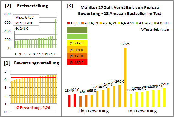monitor-27-zoll-test-bewertung Test Bewertung