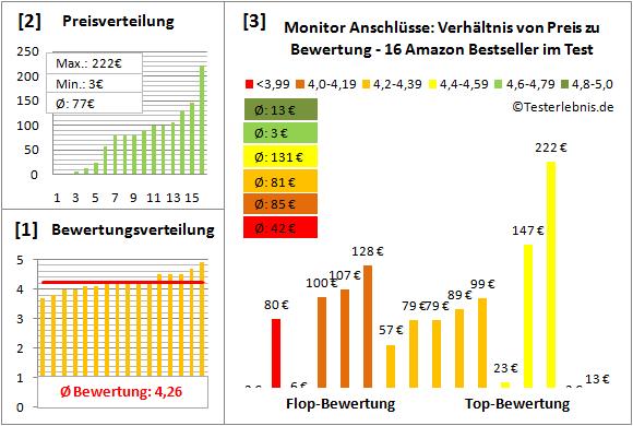 monitor-anschluesse-test-bewertung Test Bewertung