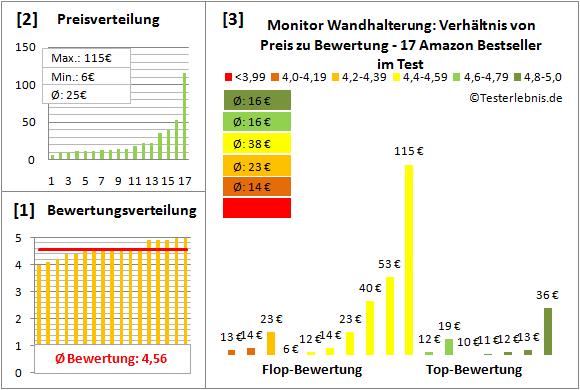 monitor-wandhalterung-test-bewertung Test Bewertung