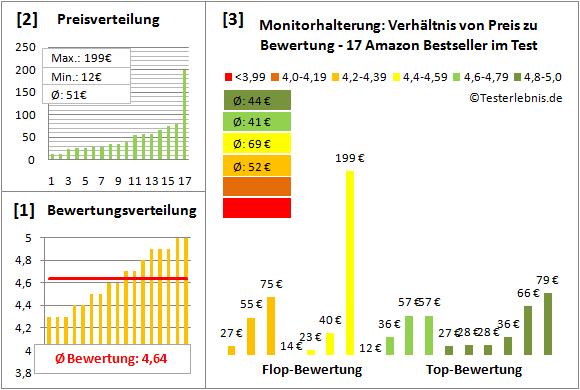 monitorhalterung-test-bewertung Test Bewertung