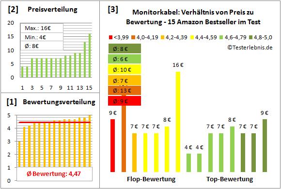 monitorkabel-test-bewertung Test Bewertung