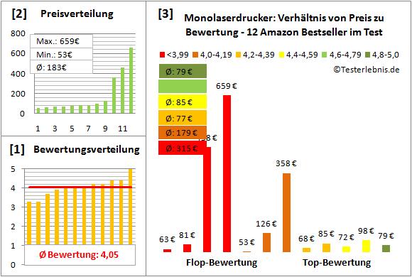 monolaserdrucker-test-bewertung Test Bewertung