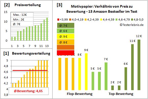 motivpapier-test-bewertung Test Bewertung