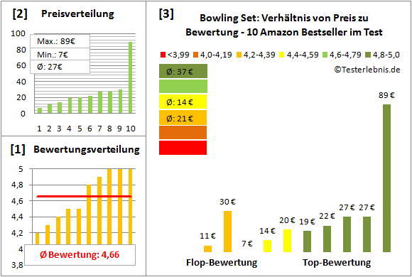 Bowling-Set Test Bewertung