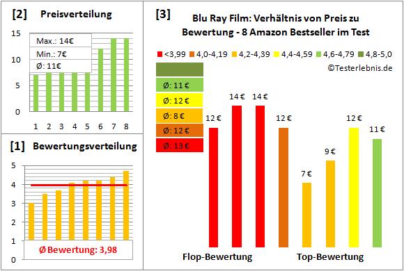 blu-ray-film-test-bewertung Test Bewertung