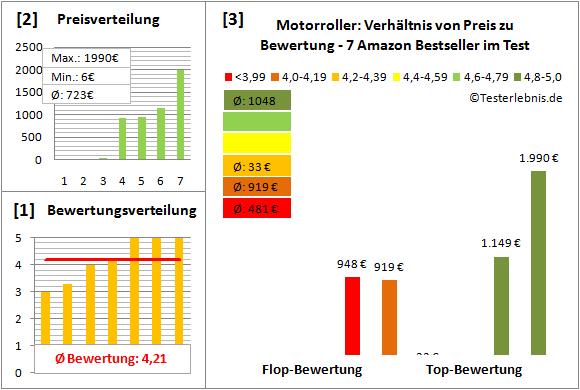 motorroller Test Bewertung