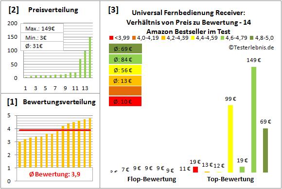 universal-fernbedienung-receiver Test Bewertung