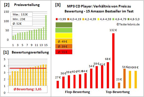 mp3-cd-player-test-bewertung Test Bewertung