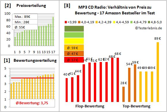 mp3-cd-radio-test-bewertung Test Bewertung