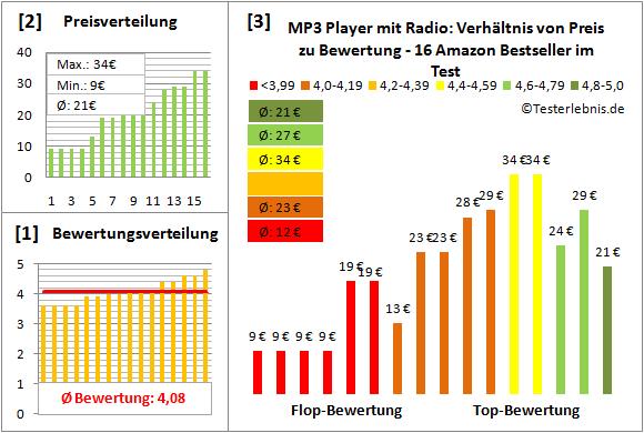 mp3-player-mit-radio-test-bewertung Test Bewertung