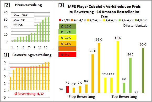 mp3-player-zubehoer-test-bewertung Test Bewertung