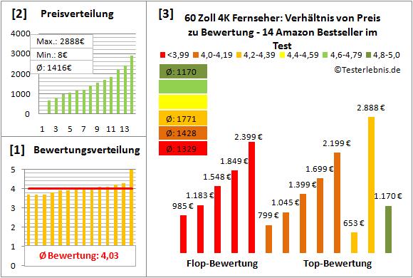 60-zoll-4k-fernseher-test-bewertung Test Bewertung