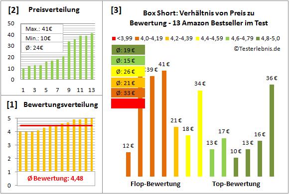 Box-Short Test Bewertung