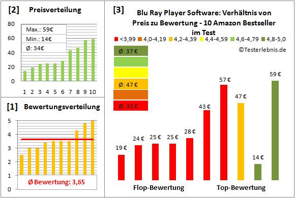 blu-ray-player-software-test-bewertung Test Bewertung