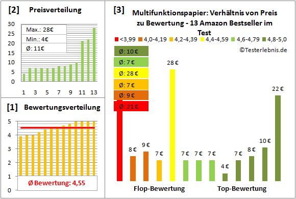 multifunktionspapier-test-bewertung Test Bewertung