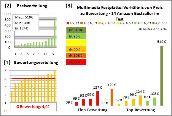 multimedia-festplatte-test-bewertung Test Bewertung