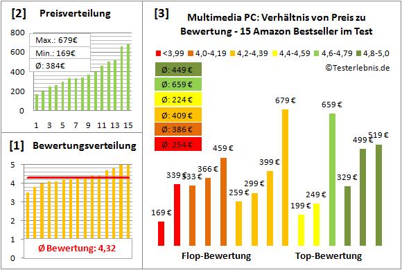 multimedia-pc-test-bewertung Test Bewertung