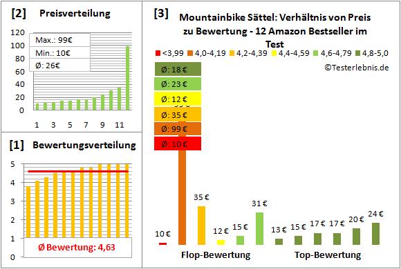 mountainbike-saettel Test Bewertung