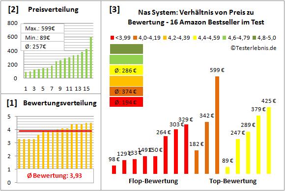 nas-system-test-bewertung Test Bewertung