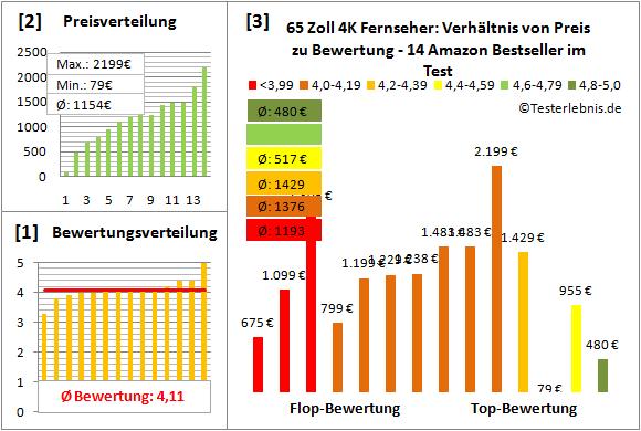 65-zoll-4k-fernseher-test-bewertung Test Bewertung