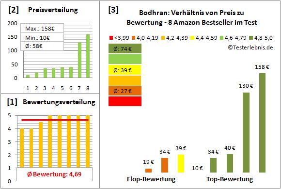 bodhran-test-bewertung Test Bewertung