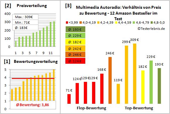 multimedia-autoradio Test Bewertung