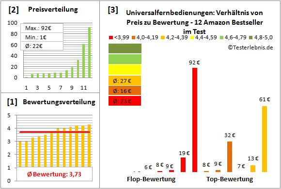 universalfernbedienungen Test Bewertung