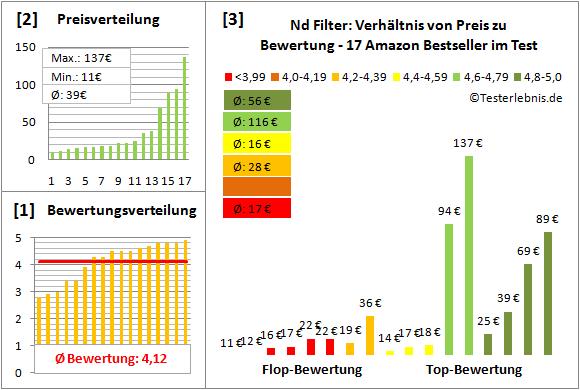 nd-filter-test-bewertung Test Bewertung