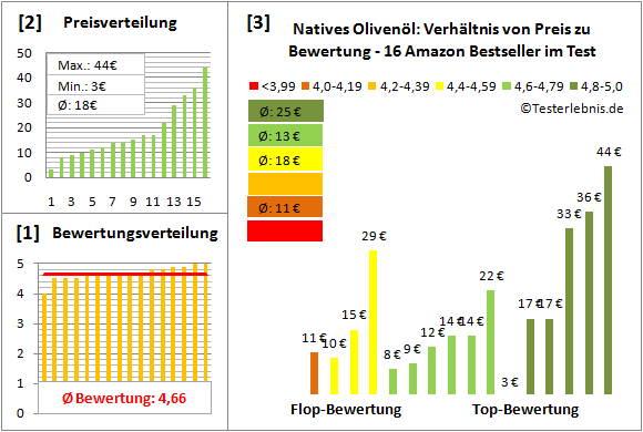 natives-olivenoel Test Bewertung