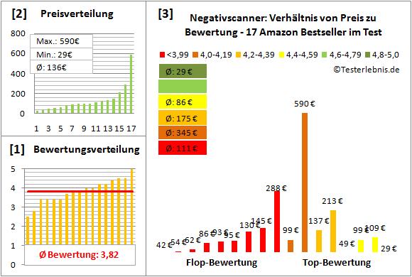 negativscanner-test-bewertung Test Bewertung