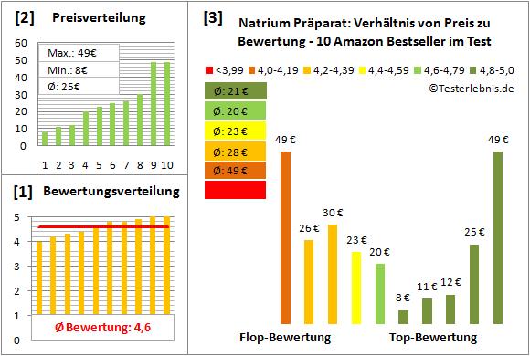 natrium-praeparat Test Bewertung