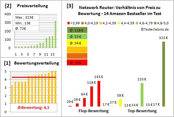 netzwerk-router-test-bewertung Test Bewertung